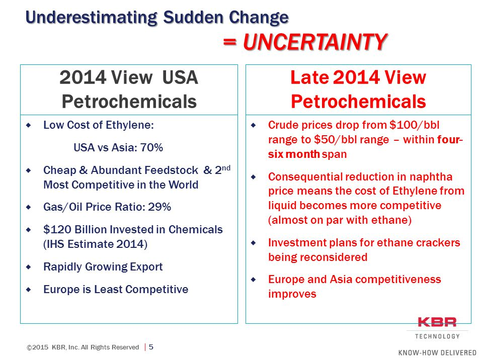 ©2015 KBR, Inc. All Rights Reserved  5 Underestimating Sudden Change 2014 View USA Petrochemicals  Low Cost of Ethylene: USA vs Asia: 70%  Cheap &