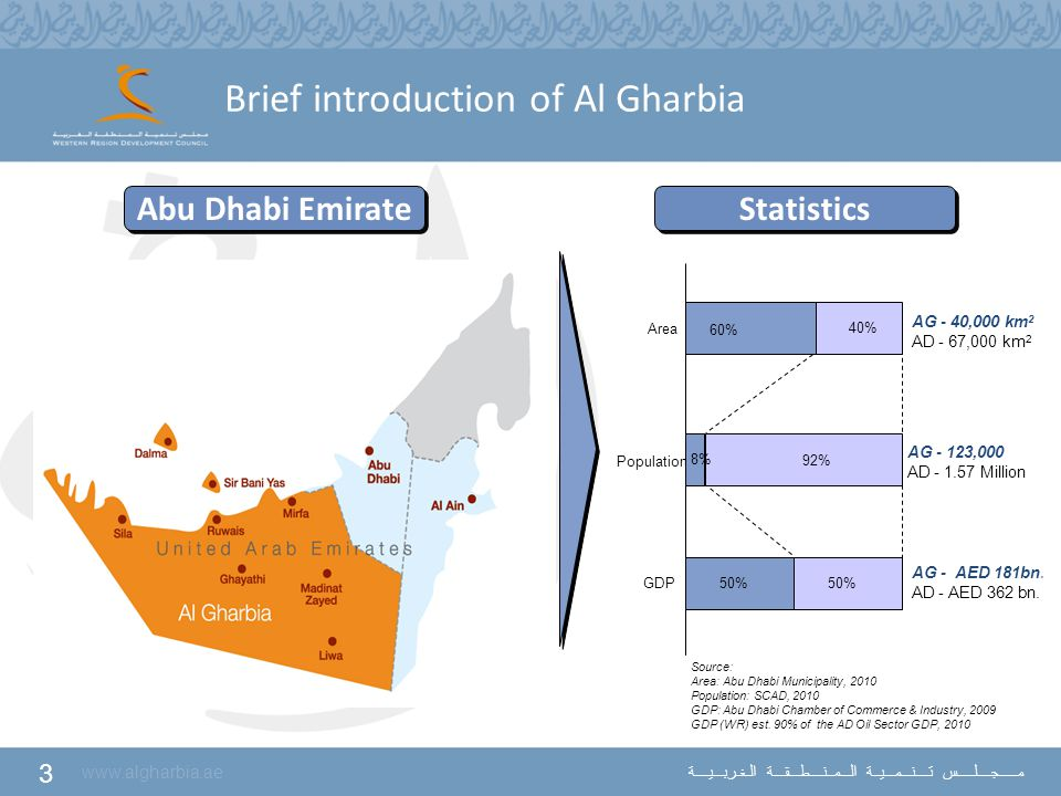 3 www.algharbia.ae مـــــجــــلـــــس تــــنـــمـــيــة الـــمــنــــطـــقـــة الـغـربـــيــــة Brief introduction of Al Gharbia AG - 40,000 km 2 AD -