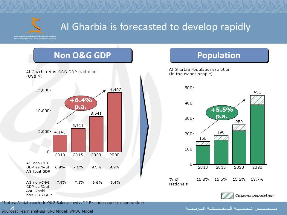 4 www.algharbia.ae مـــــجــــلـــــس تــــنـــمـــيــة الـــمــنــــطـــقـــة الـغـربـــيــــة Al Gharbia is forecasted to develop rapidly *Notes: Al