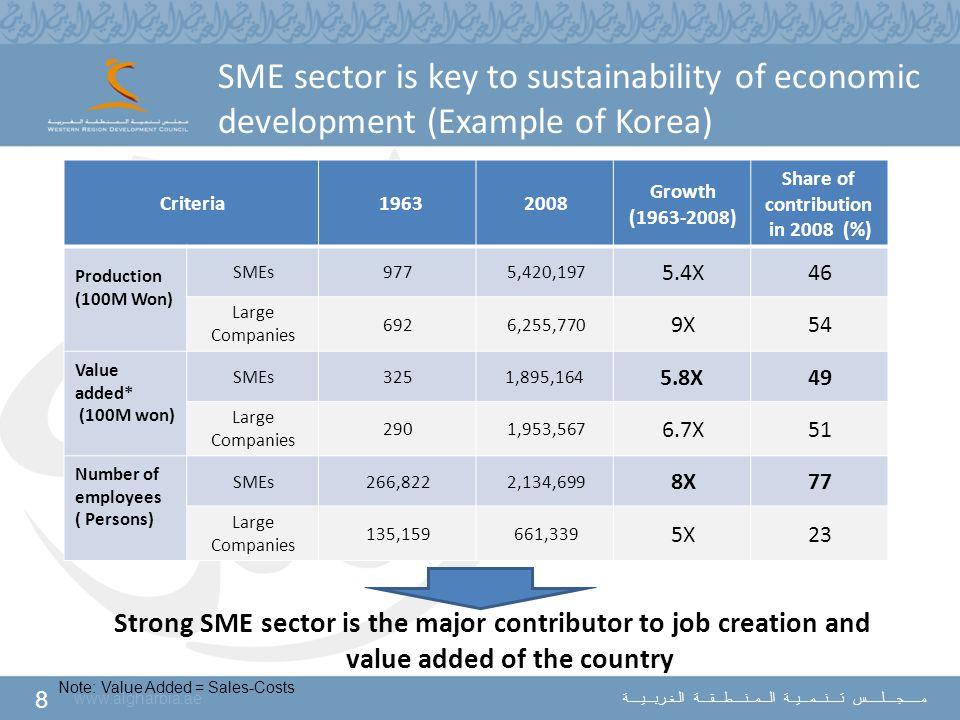 8 www.algharbia.ae مـــــجــــلـــــس تــــنـــمـــيــة الـــمــنــــطـــقـــة الـغـربـــيــــة SME sector is key to sustainability of economic develo