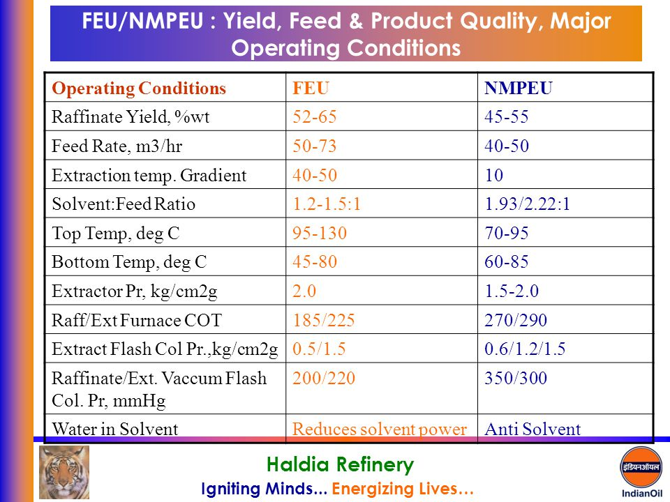 Igniting Minds... Energizing Lives… Haldia Refinery FEU/NMPEU : Yield, Feed & Product Quality, Major Operating Conditions Operating ConditionsFEUNMPEU