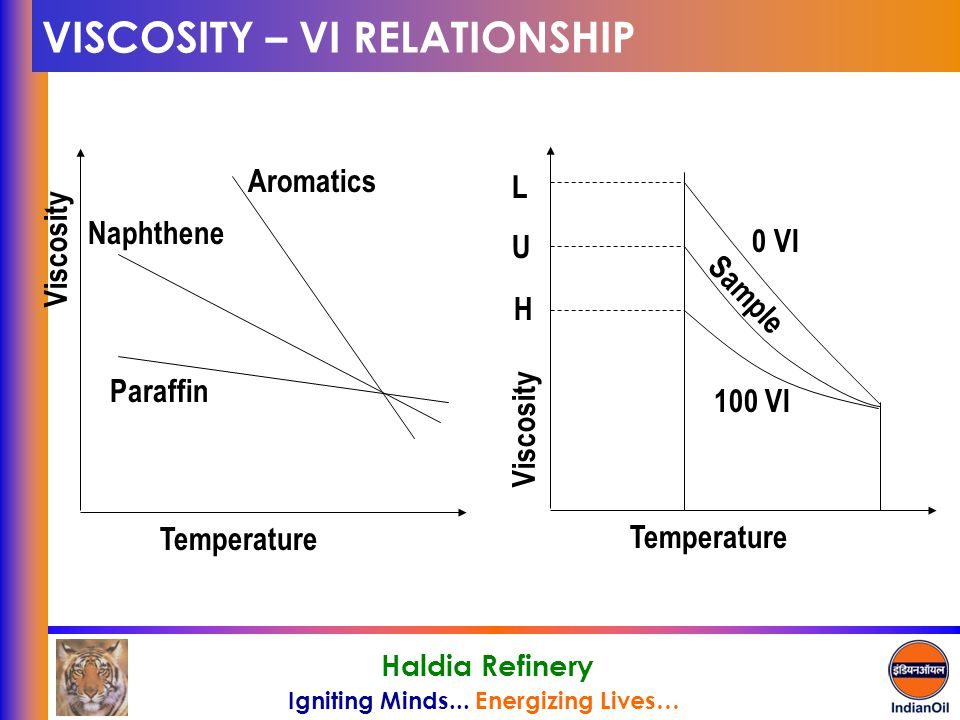 Igniting Minds... Energizing Lives… Haldia Refinery VISCOSITY – VI RELATIONSHIP Temperature Viscosity Paraffin Naphthene Aromatics Temperature Viscosi