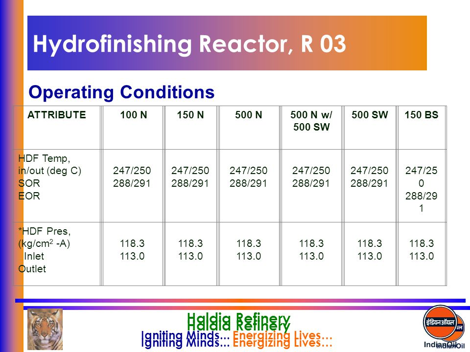 Igniting Minds... Energizing Lives… Haldia Refinery Hydrofinishing Reactor, R 03 Operating Conditions Igniting Minds... Energizing Lives… Haldia Refin