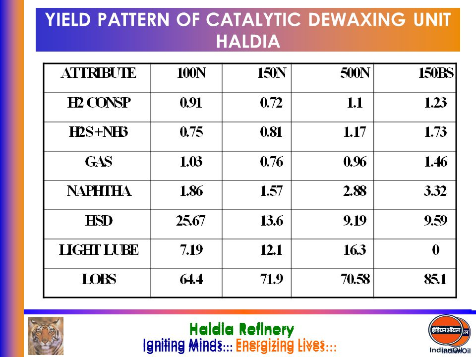 Igniting Minds... Energizing Lives… Haldia Refinery Igniting Minds... Energizing Lives… Haldia Refinery YIELD PATTERN OF CATALYTIC DEWAXING UNIT HALDI