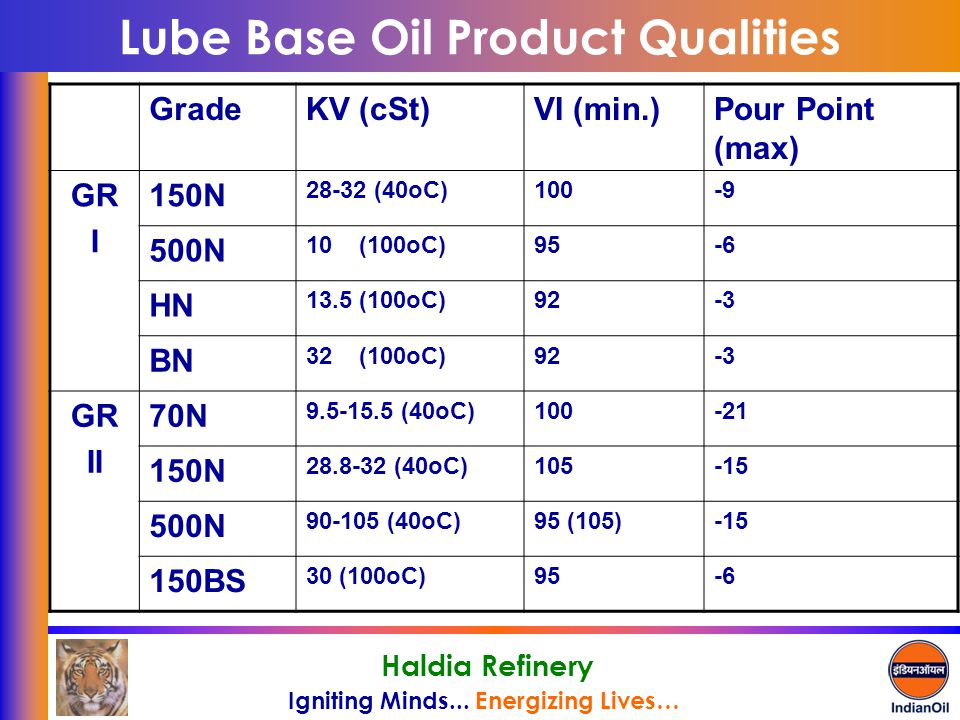 Igniting Minds... Energizing Lives… Haldia Refinery Lube Base Oil Product Qualities GradeKV (cSt)VI (min.)Pour Point (max) GR I 150N 28-32 (40oC)100-9