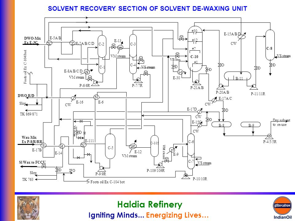 Igniting Minds... Energizing Lives… Haldia Refinery SOLVENT RECOVERY SECTION OF SOLVENT DE-WAXING UNIT