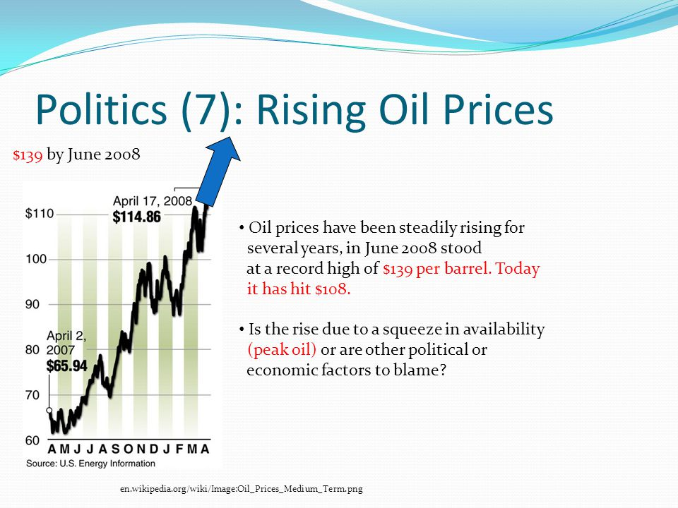 Politics (7): Rising Oil Prices en.wikipedia.org/wiki/Image:Oil_Prices_Medium_Term.png $139 by June 2008 Oil prices have been steadily rising for several years, in June 2008 stood at a record high of $139 per barrel.