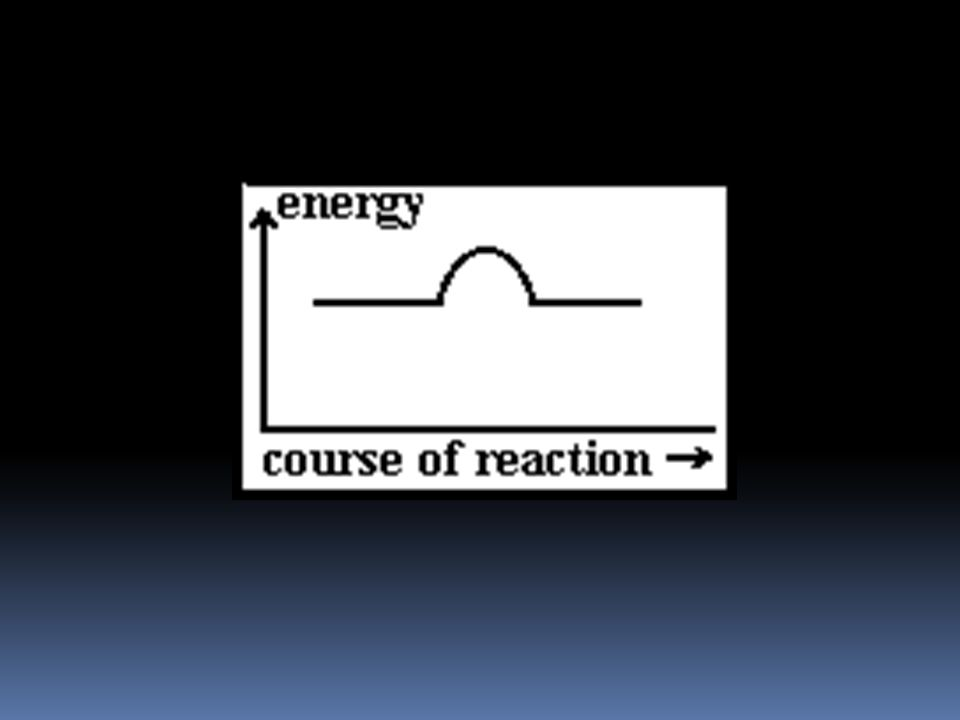 Energy level diagram for an exothermic chemical reaction without showing the activation energy. It could also be seen as quite exothermic with a highl