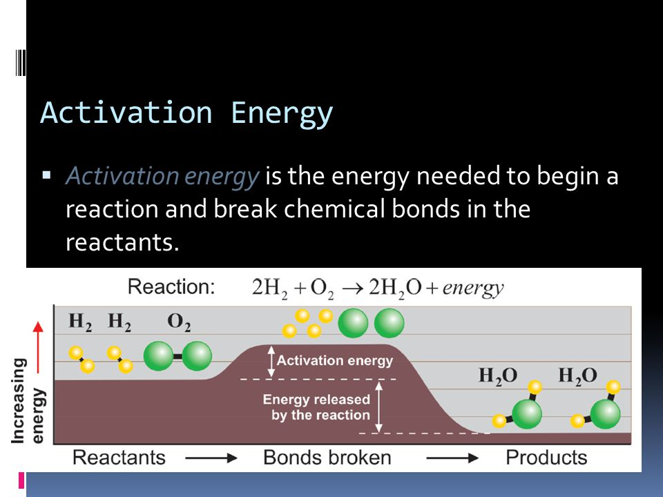Activation Energy  Activation energy is the energy needed to begin a reaction and break chemical bonds in the reactants.