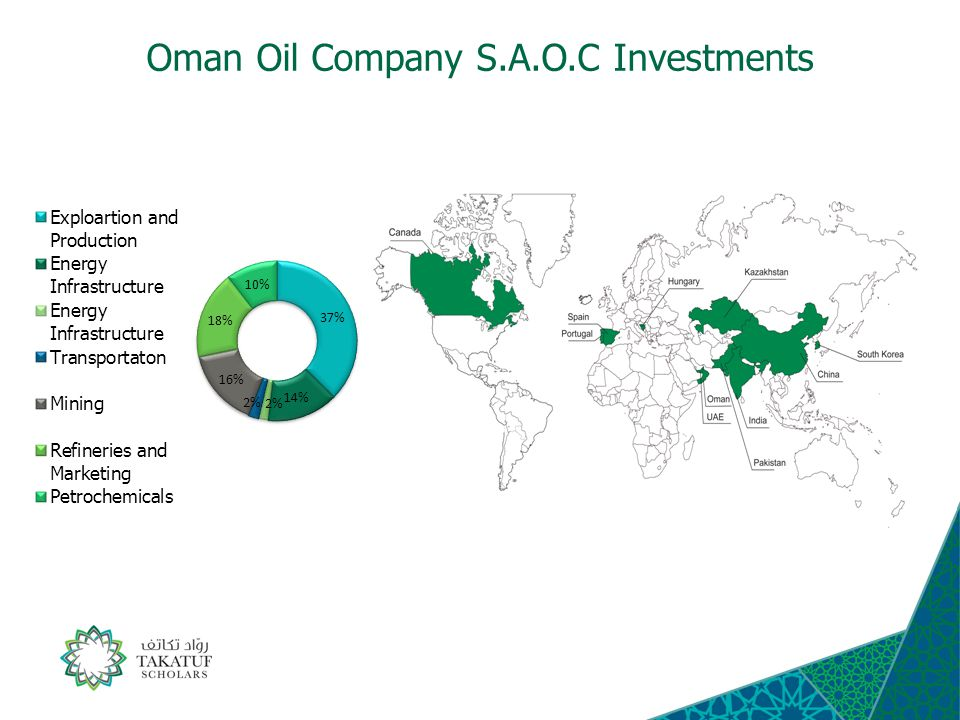 Oman Oil Company S.A.O.C Investments