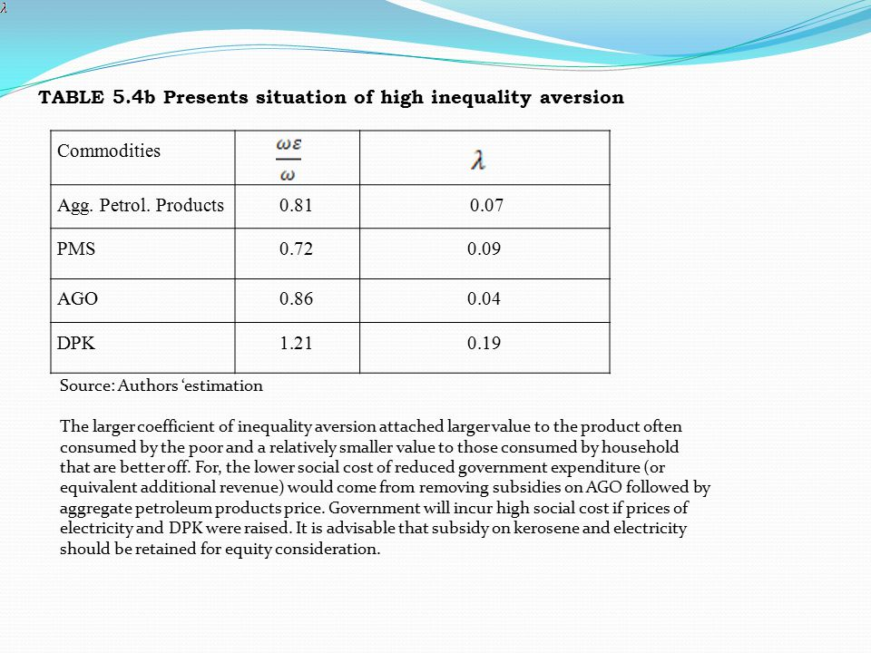 TABLE 5.4b Presents situation of high inequality aversion Commodities Agg. Petrol. Products0.81 0.07 PMS0.720.09 AGO0.860.04 DPK1.210.19 Source: Autho