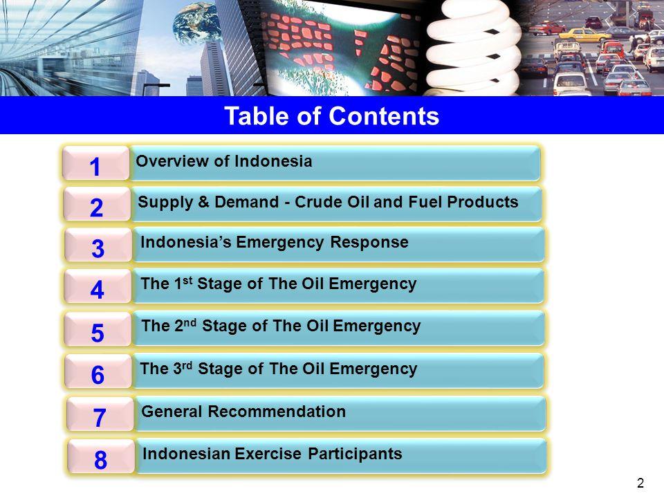Overview of Indonesia The Economy Profile2011 No.Islands17,508 Area (million sq.