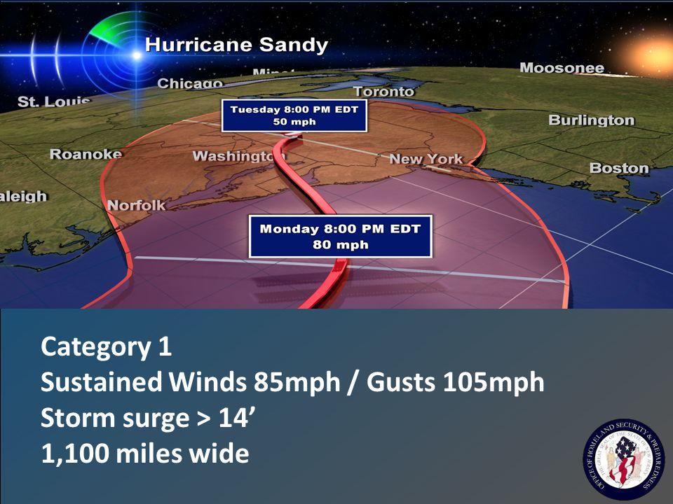 MODELED Hurricane Track and Wind Profile