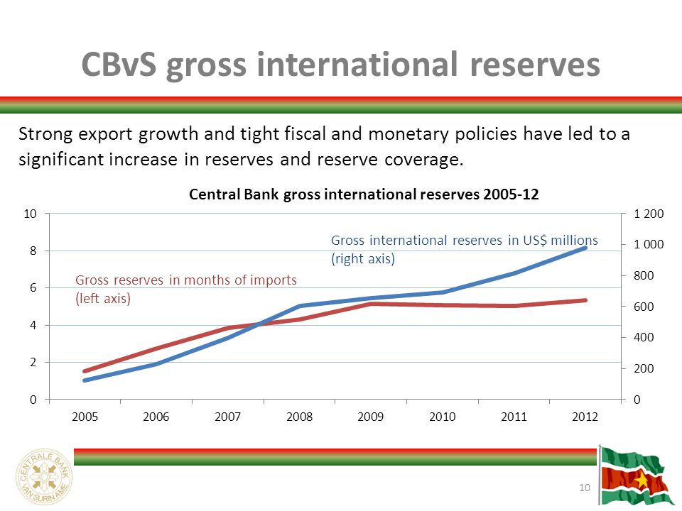CBvS gross international reserves 10 Strong export growth and tight fiscal and monetary policies have led to a significant increase in reserves and reserve coverage.