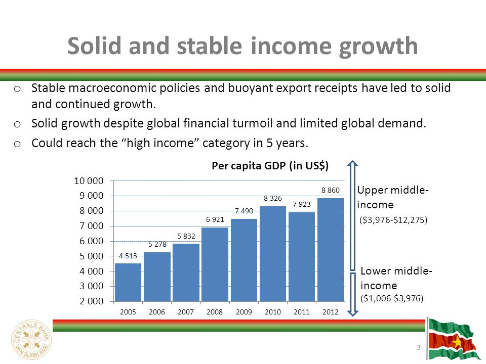 Solid and stable income growth 3 o Stable macroeconomic policies and buoyant export receipts have led to solid and continued growth.