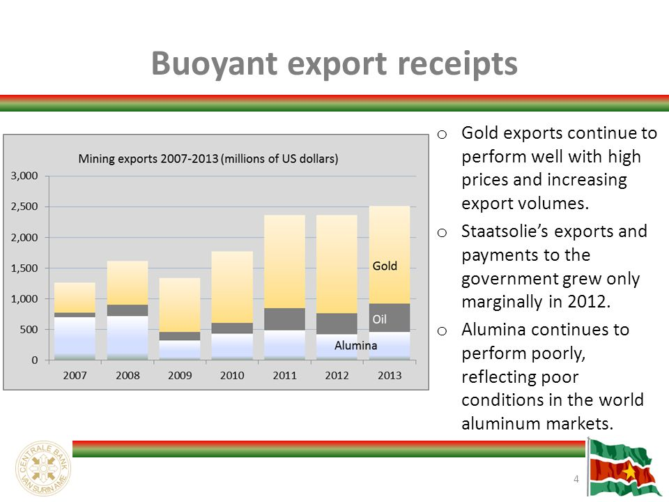 Buoyant export receipts 4 o Gold exports continue to perform well with high prices and increasing export volumes.