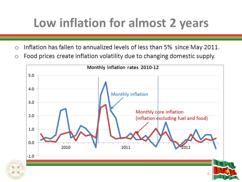 Low inflation for almost 2 years o Inflation has fallen to annualized levels of less than 5% since May 2011.