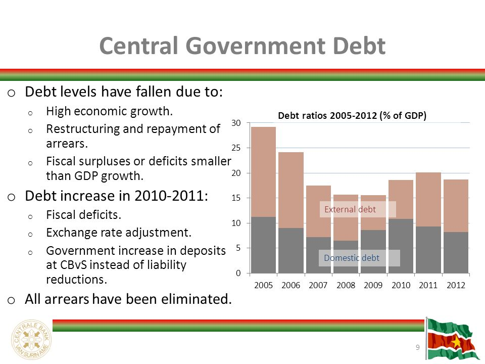 Central Government Debt o Debt levels have fallen due to: o High economic growth.
