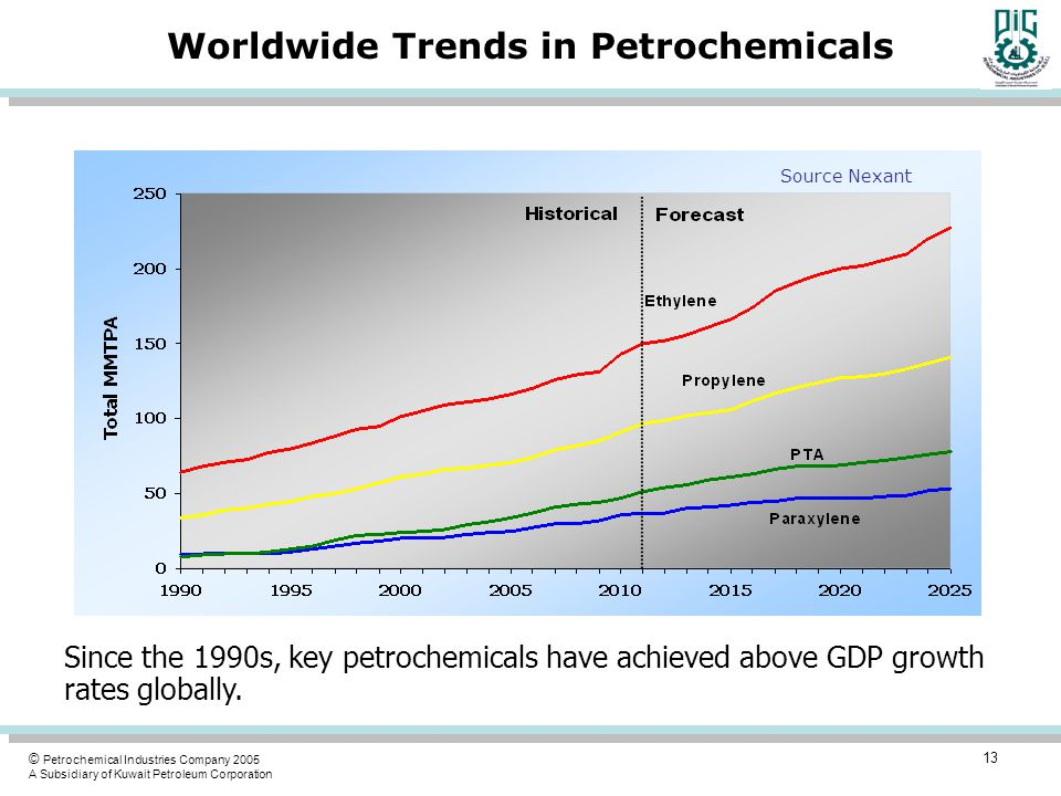 © Petrochemical Industries Company 2005 A Subsidiary of Kuwait Petroleum Corporation Worldwide Trends in Petrochemicals Since the 1990s, key petrochemicals have achieved above GDP growth rates globally.