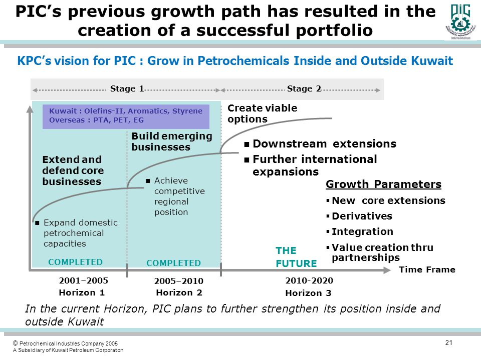 © Petrochemical Industries Company 2005 A Subsidiary of Kuwait Petroleum Corporation PIC's previous growth path has resulted in the creation of a successful portfolio Time Frame 2001–2005 2005–2010 2010-2020 n Expand domestic petrochemical capacities n Achieve competitive regional position n Downstream extensions n Further international expansions Extend and defend core businesses Build emerging businesses Create viable options Horizon 1 Horizon 2 Horizon 3 Stage 1Stage 2 Kuwait : Olefins-II, Aromatics, Styrene Overseas : PTA, PET, EG COMPLETED THE FUTURE Growth Parameters  New core extensions  Derivatives  Integration  Value creation thru partnerships In the current Horizon, PIC plans to further strengthen its position inside and outside Kuwait 21 KPC's vision for PIC : Grow in Petrochemicals Inside and Outside Kuwait