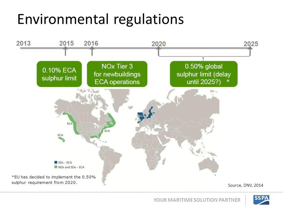 YOUR MARITIME SOLUTION PARTNER Environmental regulations Source, DNV, 2014