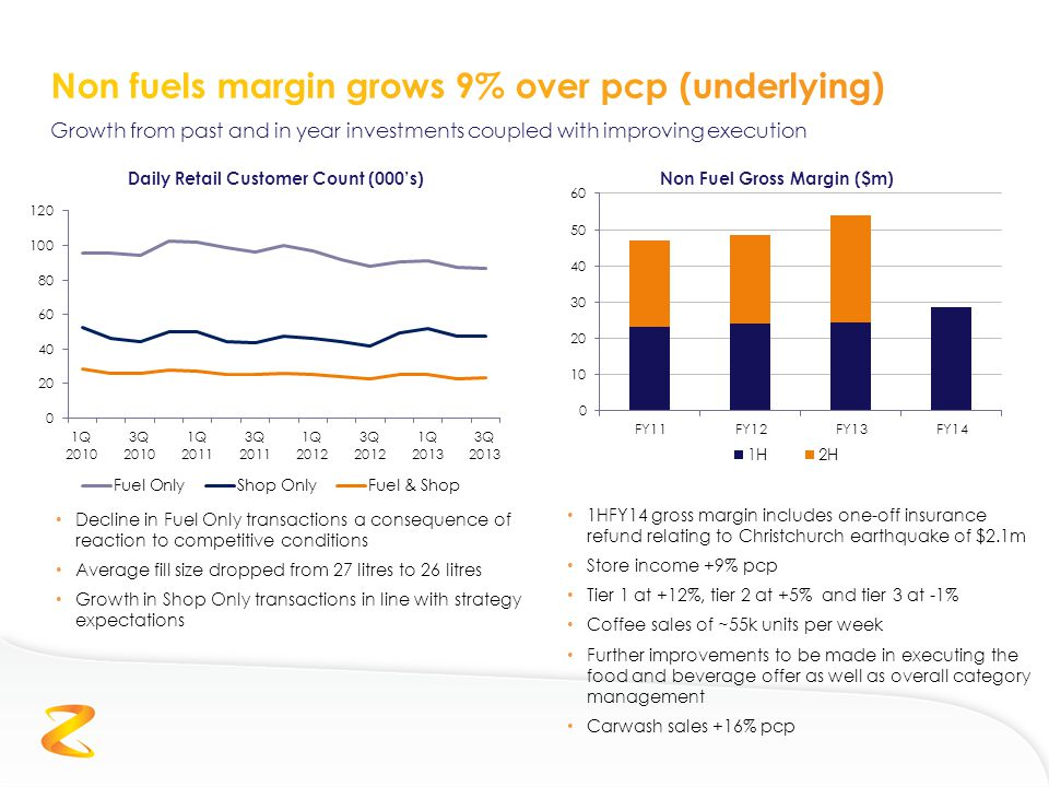 Growth from past and in year investments coupled with improving execution Non Fuel Gross Margin ($m) 1HFY14 gross margin includes one-off insurance refund relating to Christchurch earthquake of $2.1m Store income +9% pcp Tier 1 at +12%, tier 2 at +5% and tier 3 at -1% Coffee sales of ~55k units per week Further improvements to be made in executing the food and beverage offer as well as overall category management Carwash sales +16% pcp Daily Retail Customer Count (000's) Decline in Fuel Only transactions a consequence of reaction to competitive conditions Average fill size dropped from 27 litres to 26 litres Growth in Shop Only transactions in line with strategy expectations