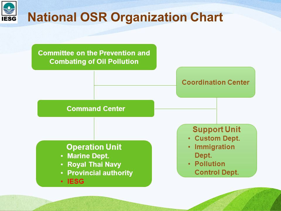 National OSR Organization Chart Committee on the Prevention and Combating of Oil Pollution Command Center Operation Unit Marine Dept.