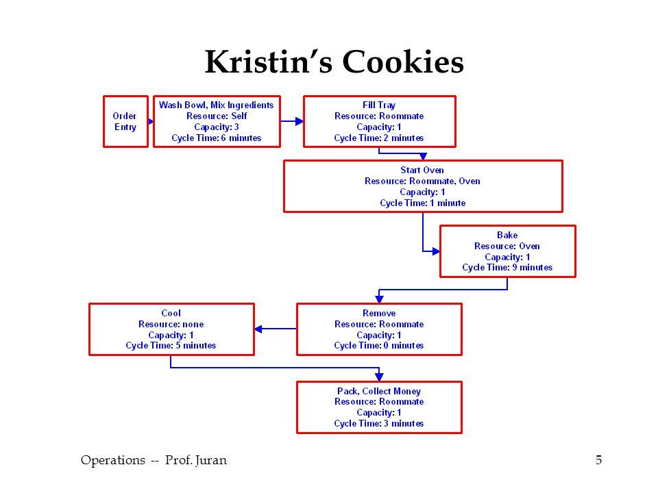 © The McGraw-Hill Companies, Inc., 2004 Operations -- Prof. Juran5 Kristin's Cookies