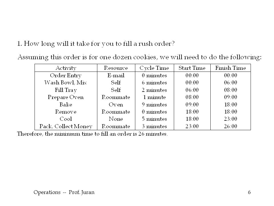 © The McGraw-Hill Companies, Inc., 2004 Operations -- Prof. Juran6