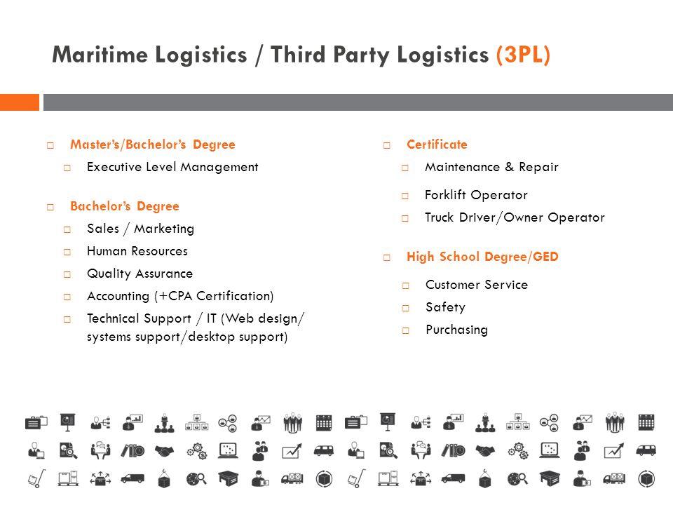 Maritime Logistics / Third Party Logistics (3PL)  Purchasing  Technical Support / IT (Web design/ systems support/desktop support)  Sales / Marketi