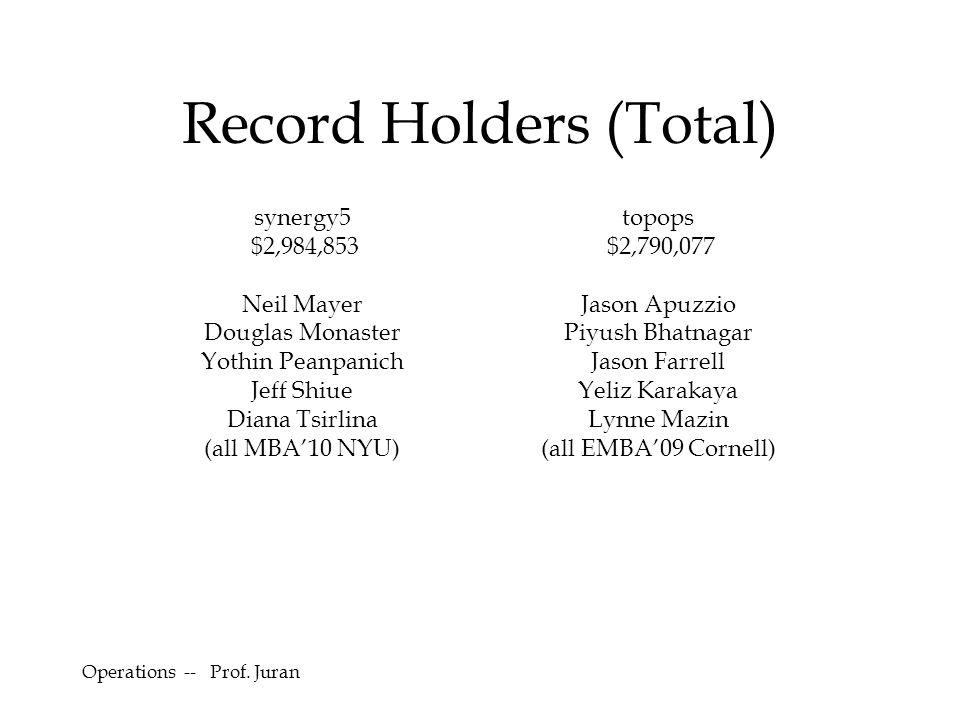 Record Holders (Total) synergy5 $2,984,853 Neil Mayer Douglas Monaster Yothin Peanpanich Jeff Shiue Diana Tsirlina (all MBA'10 NYU) topops $2,790,077