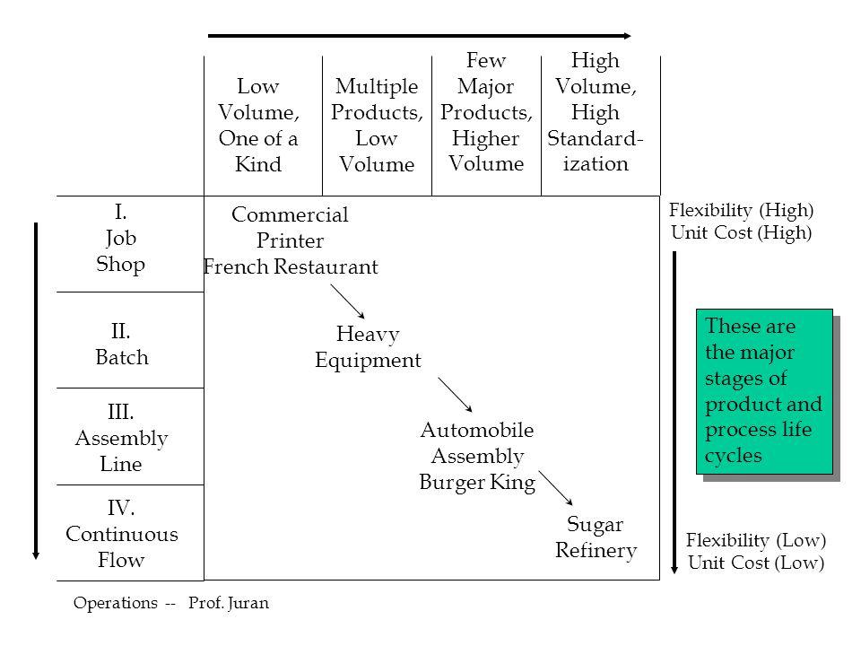 Operations -- Prof.Juran Process Flow Structures Continuous Flow (ex.