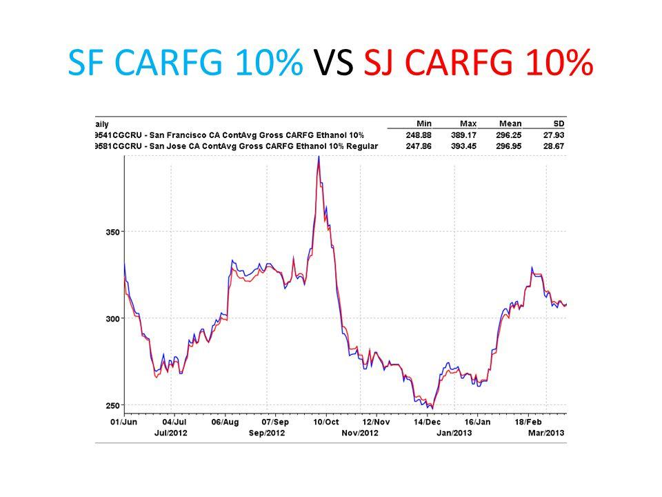 SF CARFG 10% VS SJ CARFG 10%
