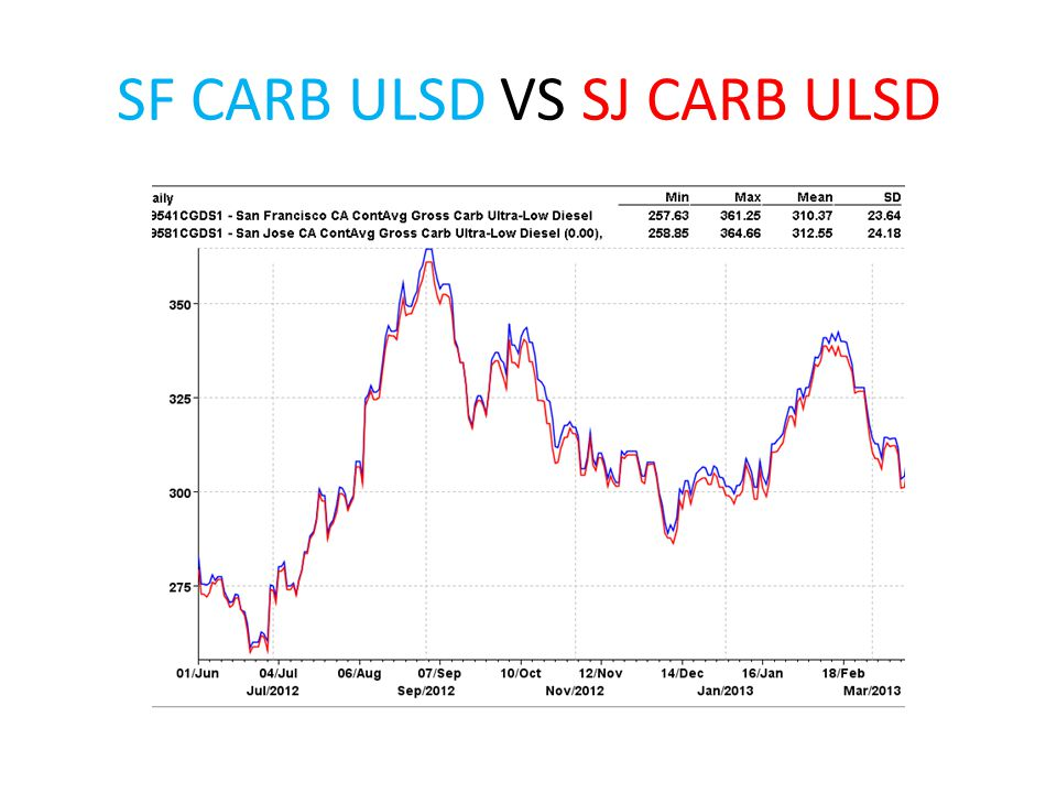 SF CARB ULSD VS SJ CARB ULSD