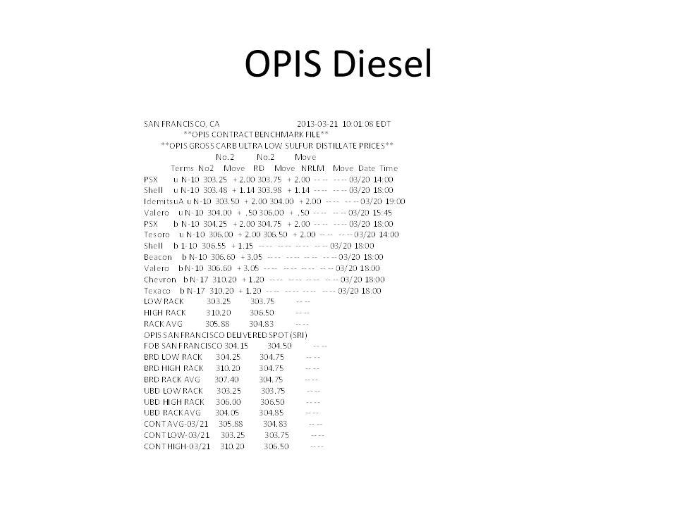 OPIS Diesel