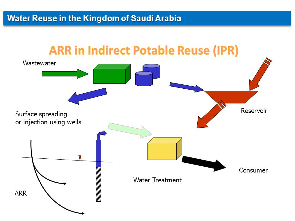 Surface spreading or injection using wells Reservoir Water Treatment Consumer Wastewater ARR Water Reuse in the Kingdom of Saudi Arabia