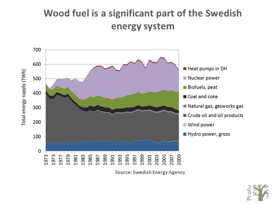 Wood fuel is a significant part of the Swedish energy system Source: Swedish Energy Agency