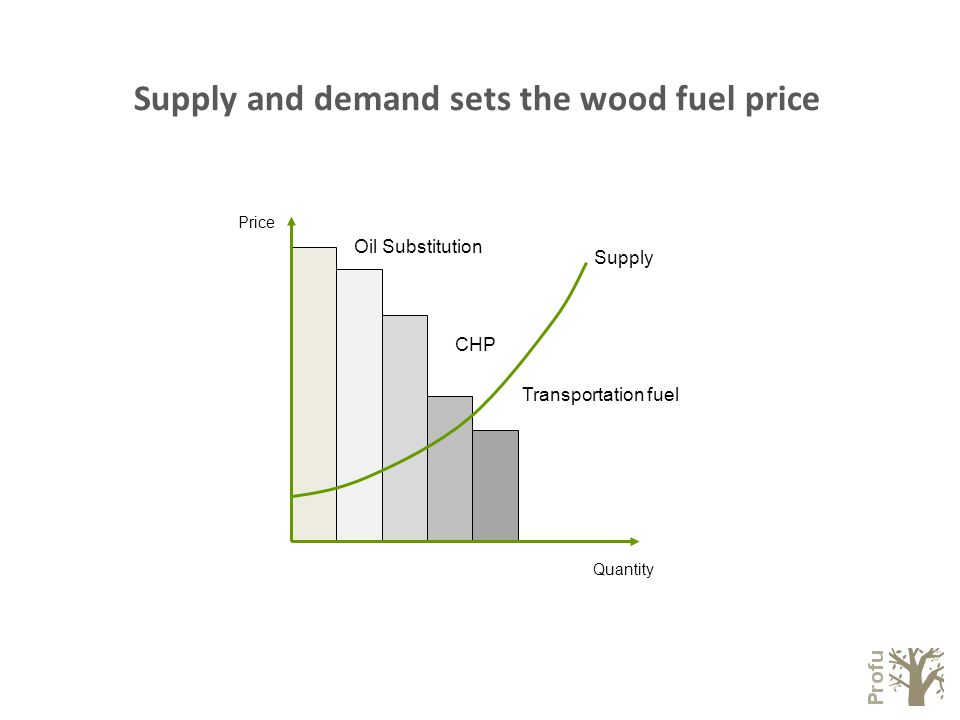 Price Oil Substitution CHP Transportation fuel Supply Quantity Supply and demand sets the wood fuel price