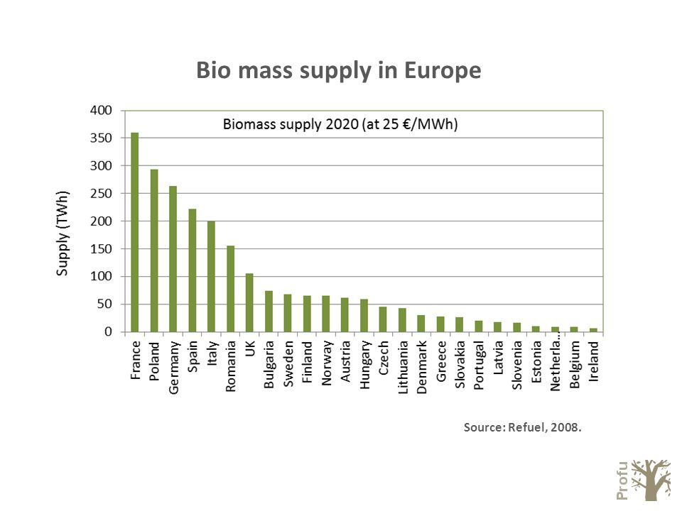 Bio mass supply in Europe Source: Refuel, 2008.
