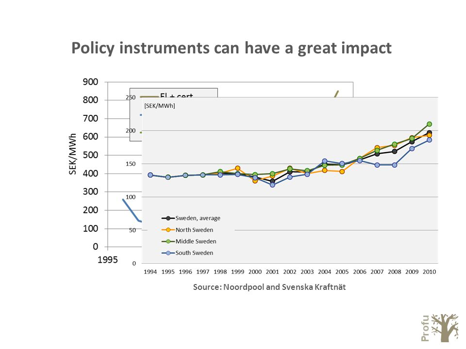Policy instruments can have a great impact Source: Noordpool and Svenska Kraftnät