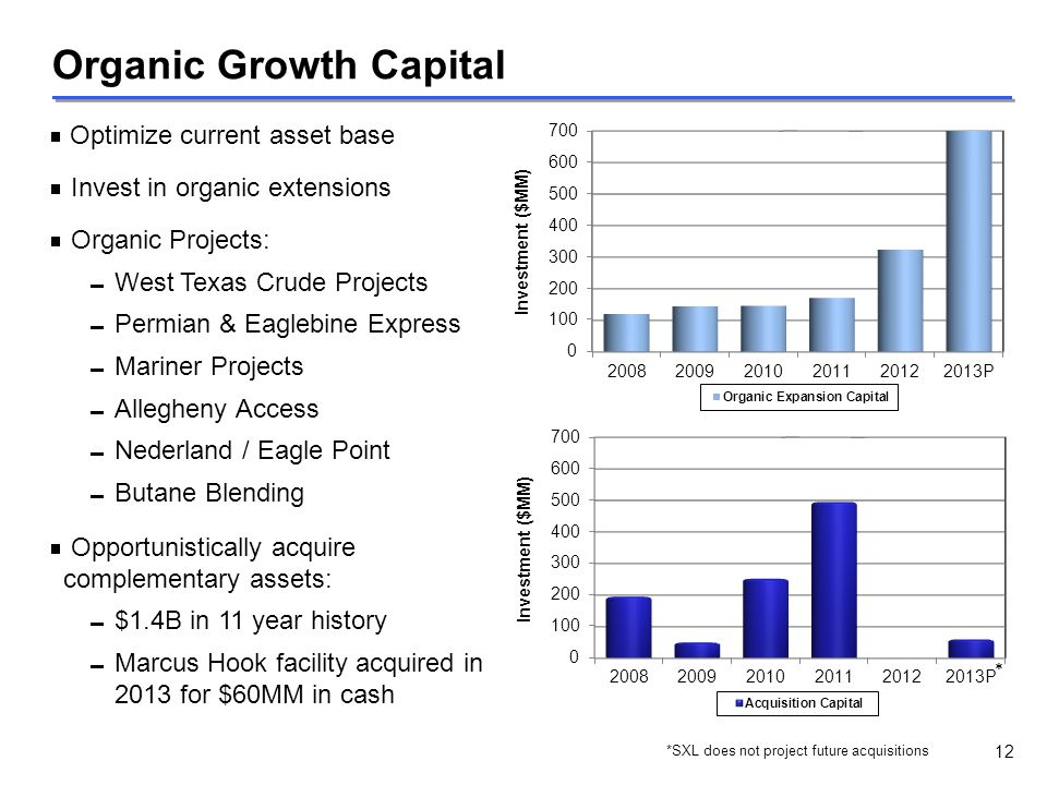  Optimize current asset base  Invest in organic extensions  Organic Projects:  West Texas Crude Projects  Permian & Eaglebine Express  Mariner P