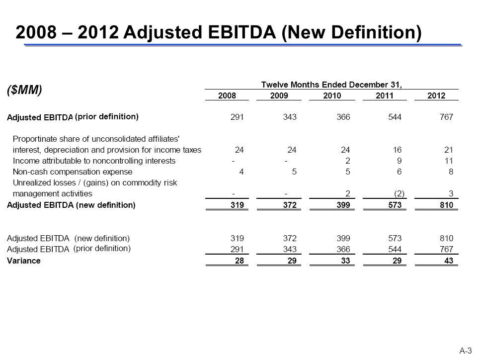 2008 – 2012 Adjusted EBITDA (New Definition) A-3