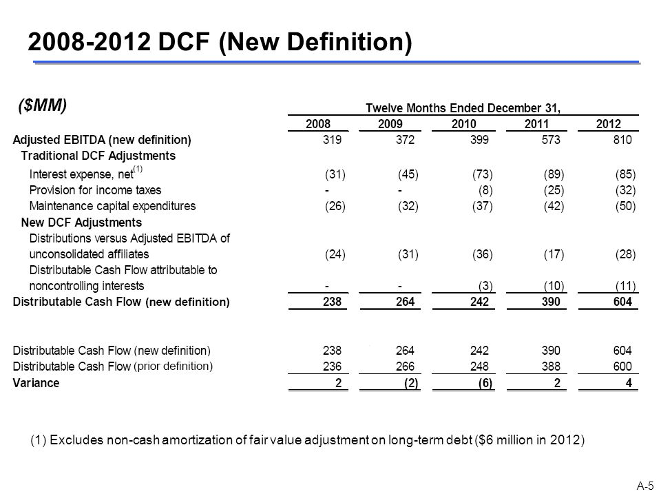 2008-2012 DCF (New Definition) (1) Excludes non-cash amortization of fair value adjustment on long-term debt ($6 million in 2012) A-5