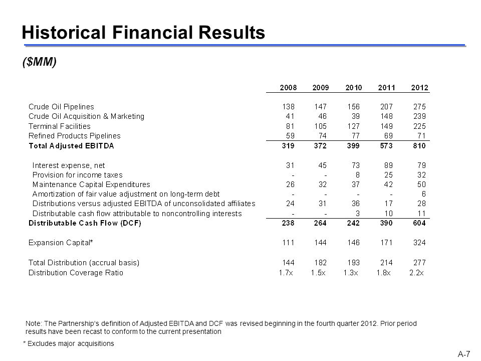 Historical Financial Results A-7 ($MM) * Excludes major acquisitions Note: The Partnership's definition of Adjusted EBITDA and DCF was revised beginni