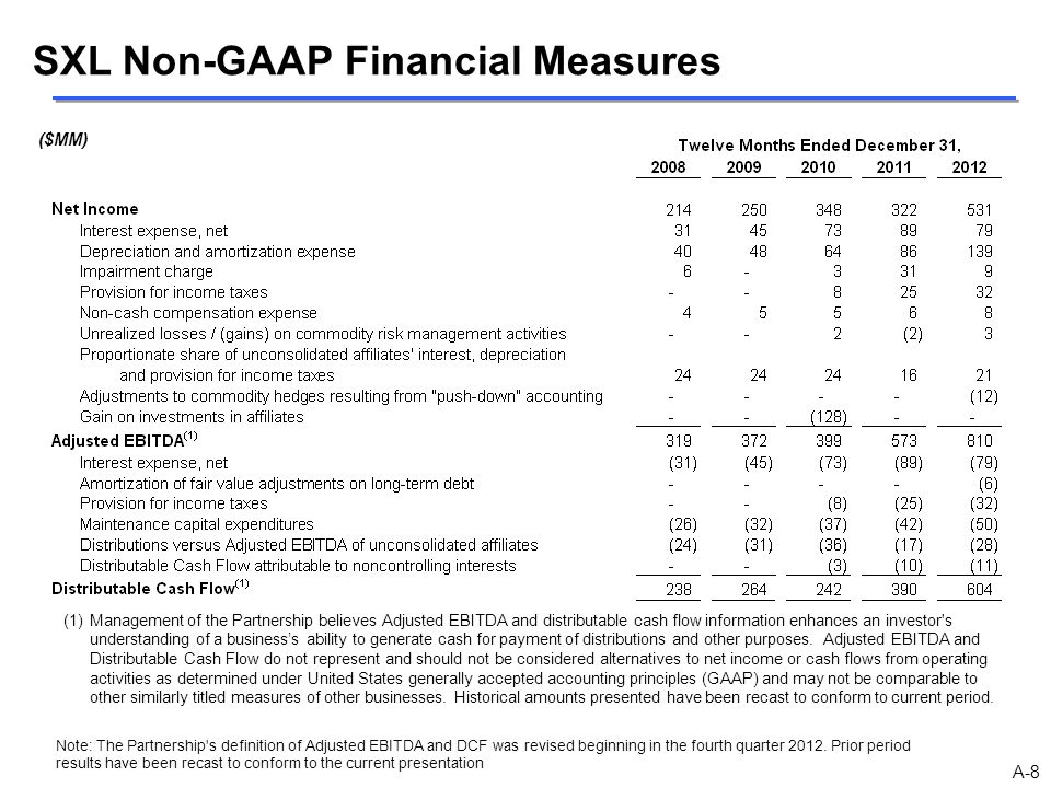 SXL Non-GAAP Financial Measures (1)Management of the Partnership believes Adjusted EBITDA and distributable cash flow information enhances an investor
