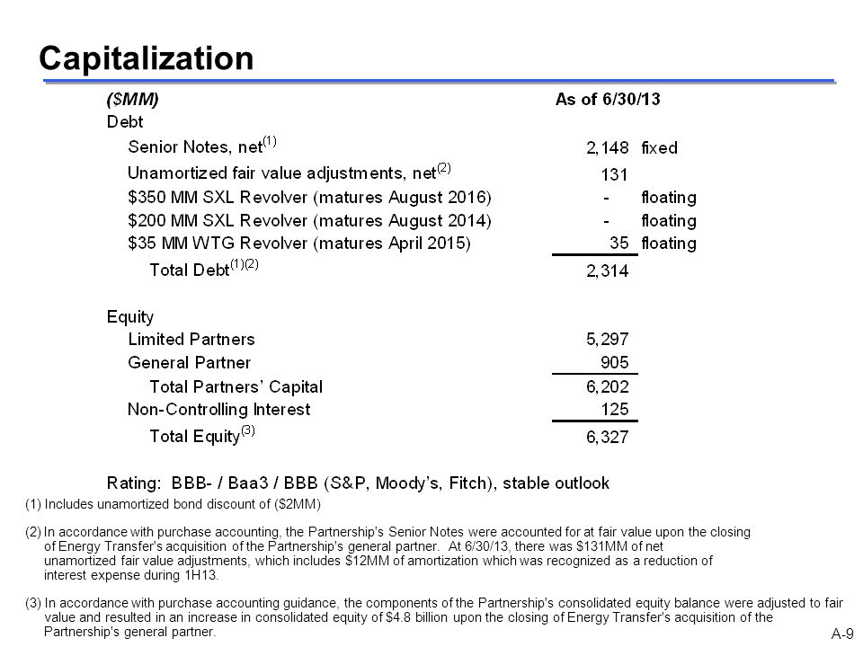 Capitalization (1) Includes unamortized bond discount of ($2MM) (2)In accordance with purchase accounting, the Partnership's Senior Notes were account