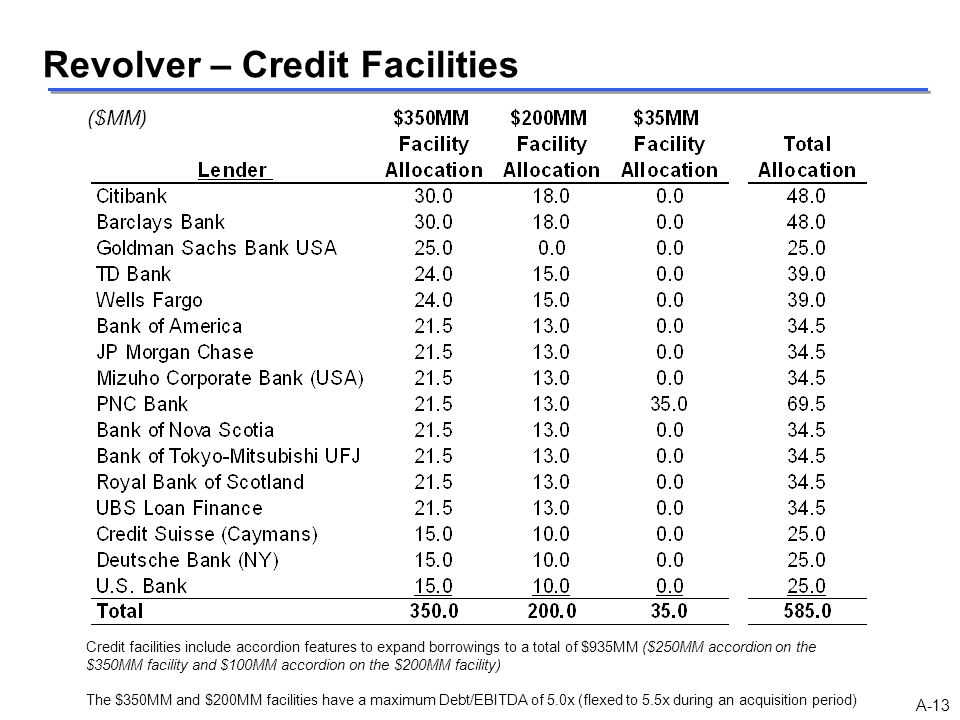 Revolver – Credit Facilities ($MM) Credit facilities include accordion features to expand borrowings to a total of $935MM ($250MM accordion on the $35