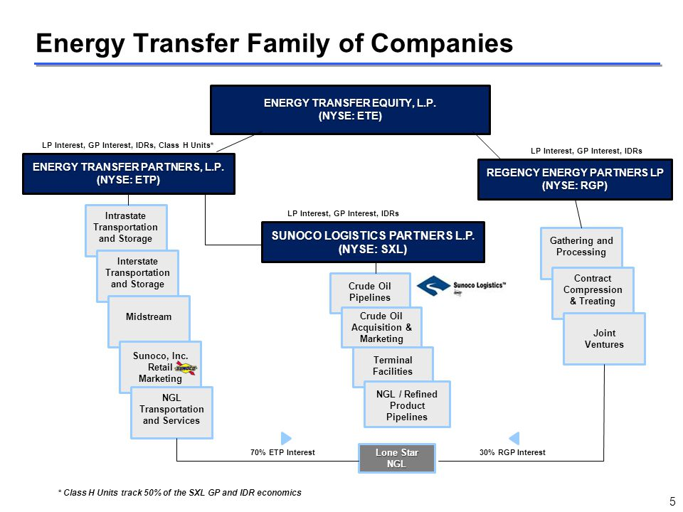 ENERGY TRANSFER EQUITY, L.P. (NYSE: ETE) SUNOCO LOGISTICS PARTNERS L.P. (NYSE: SXL) ENERGY TRANSFER PARTNERS, L.P. (NYSE: ETP) REGENCY ENERGY PARTNERS