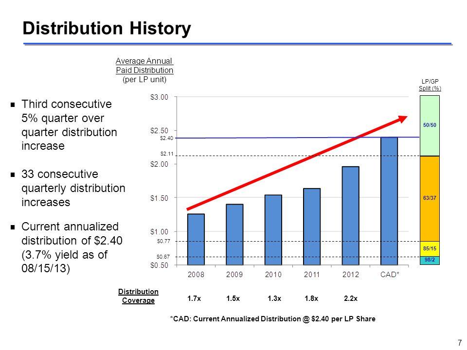 Average Annual Paid Distribution (per LP unit) Distribution History  Third consecutive 5% quarter over quarter distribution increase  33 consecutive
