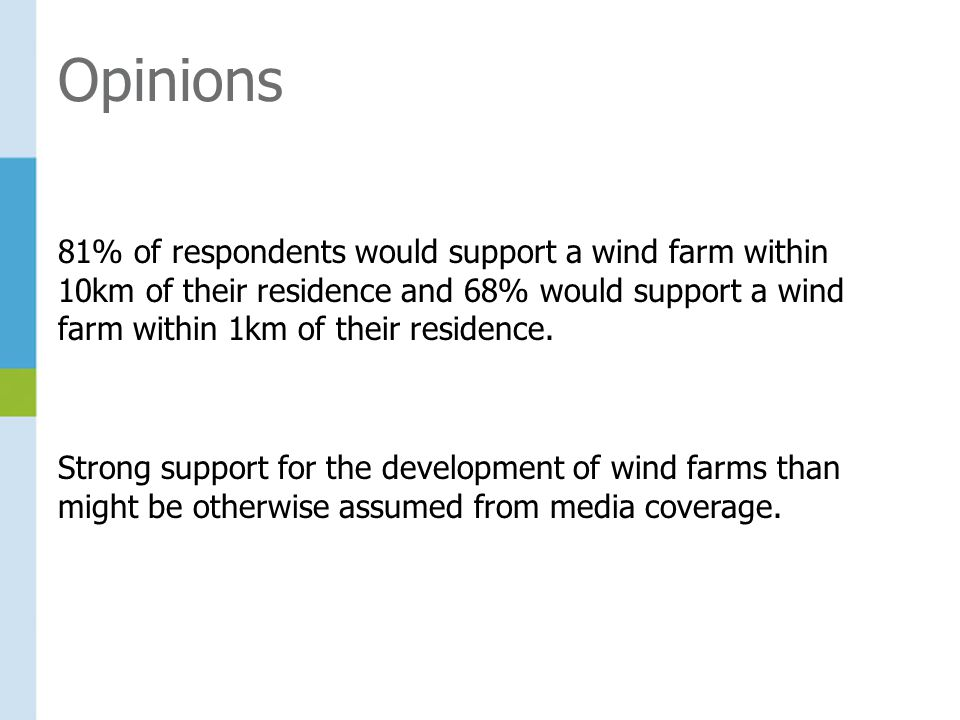 81% of respondents would support a wind farm within 10km of their residence and 68% would support a wind farm within 1km of their residence.